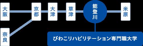 びわこ リハビリテーション 専門 職 大学